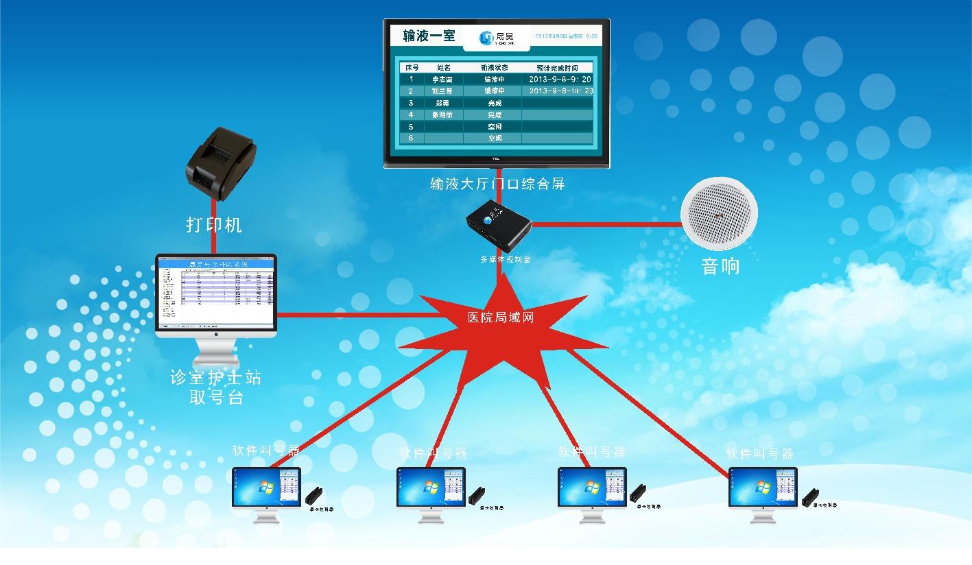 各种医院输液排队叫号系统 一、系统概述 输液排队叫号系统是指在医院的输液区所使用的智能化呼叫系统,系统能够有序的呼叫输液病人,呼叫时有语音播报和显示屏呼叫信息显示。系统基于C/S架构,采用SQL SERVER数据库(适用于sql server2000, sql server 2005版本)。系统包含业务流程所需的所有功能:包括呼叫、重呼、选择性呼叫、语音播报、液晶电视屏信息提示等。本系统设备安装简便,兼容性好,配置灵活,升级及维护方便。软件采用一键式安装,界面操作便捷。 二、系统接线示意图  三、系统排队