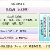 供应医疗体检系统医院管理信息化软件his收费软件