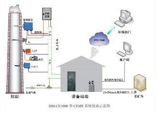 烟气连续监测系统SO2/NOX/图片
