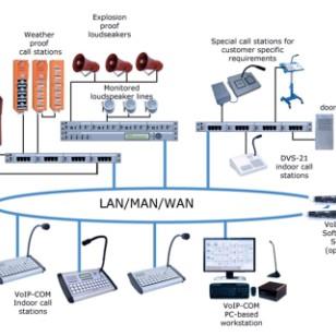 IP架构广播对讲报警系统图片
