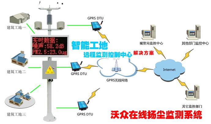 供应无线温度温湿度监测系统