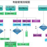 上海专业人事考勤薪酬系统