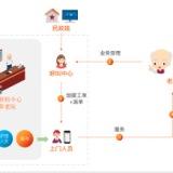 嵌入式居家养老管理系统-基础版