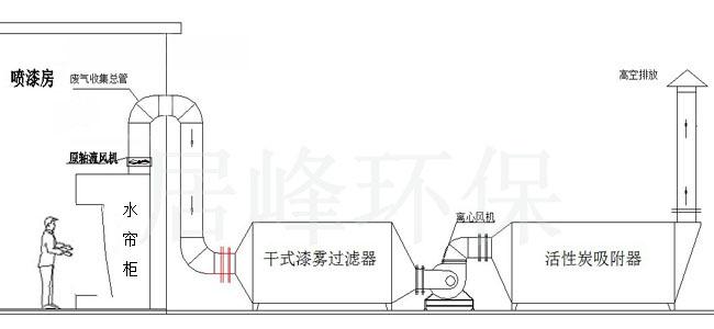 10000风量喷漆房喷淋塔水泵加碱雾化效果