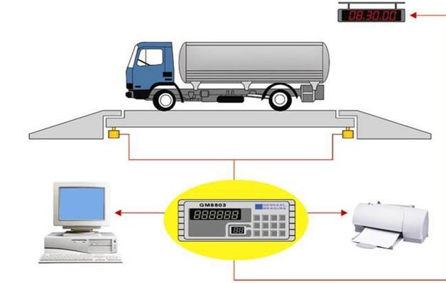 厂家直销【品质】数字式电子地磅 可移动无基础电子地磅
