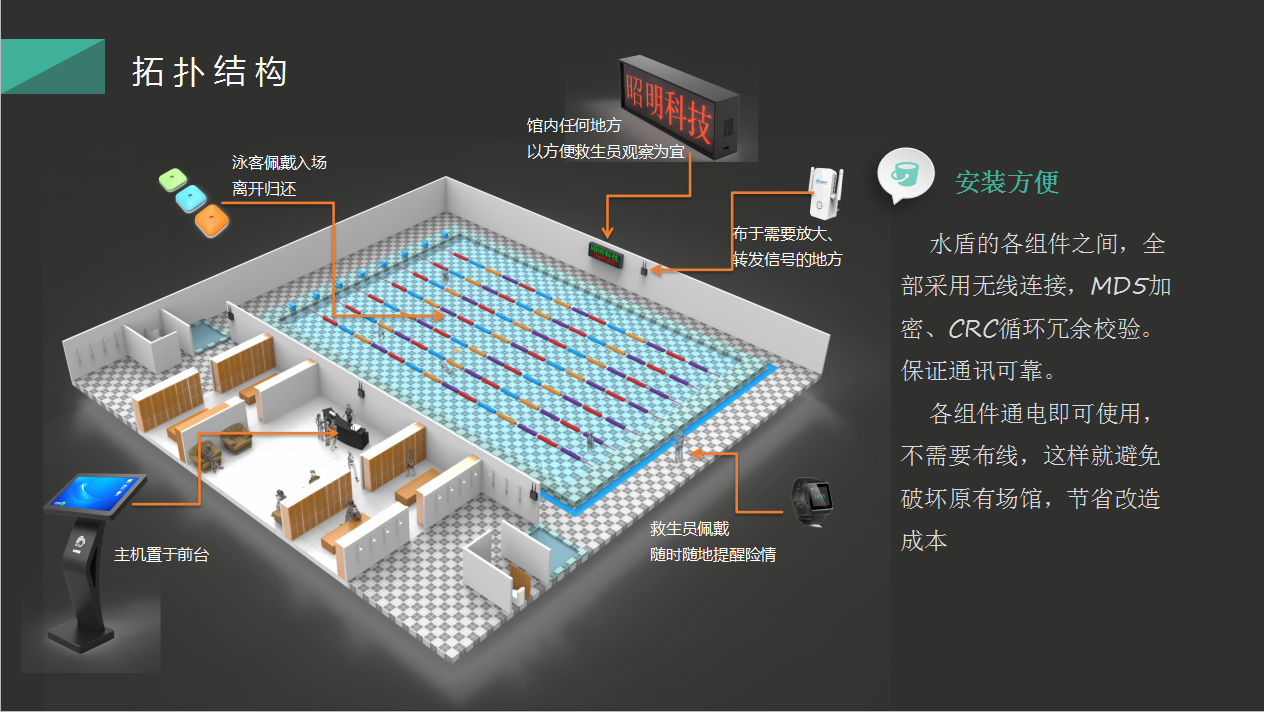水盾泳池防溺水智能预警系统