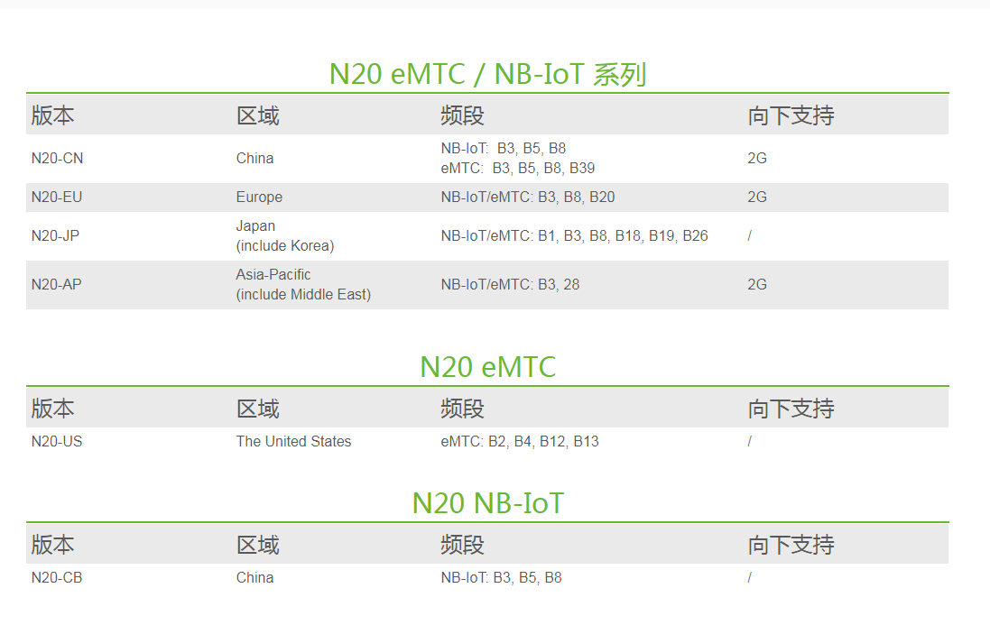 有方N20 NeoWay  NB-IOT 物联网通讯模块LCC封装高通低功耗广覆盖