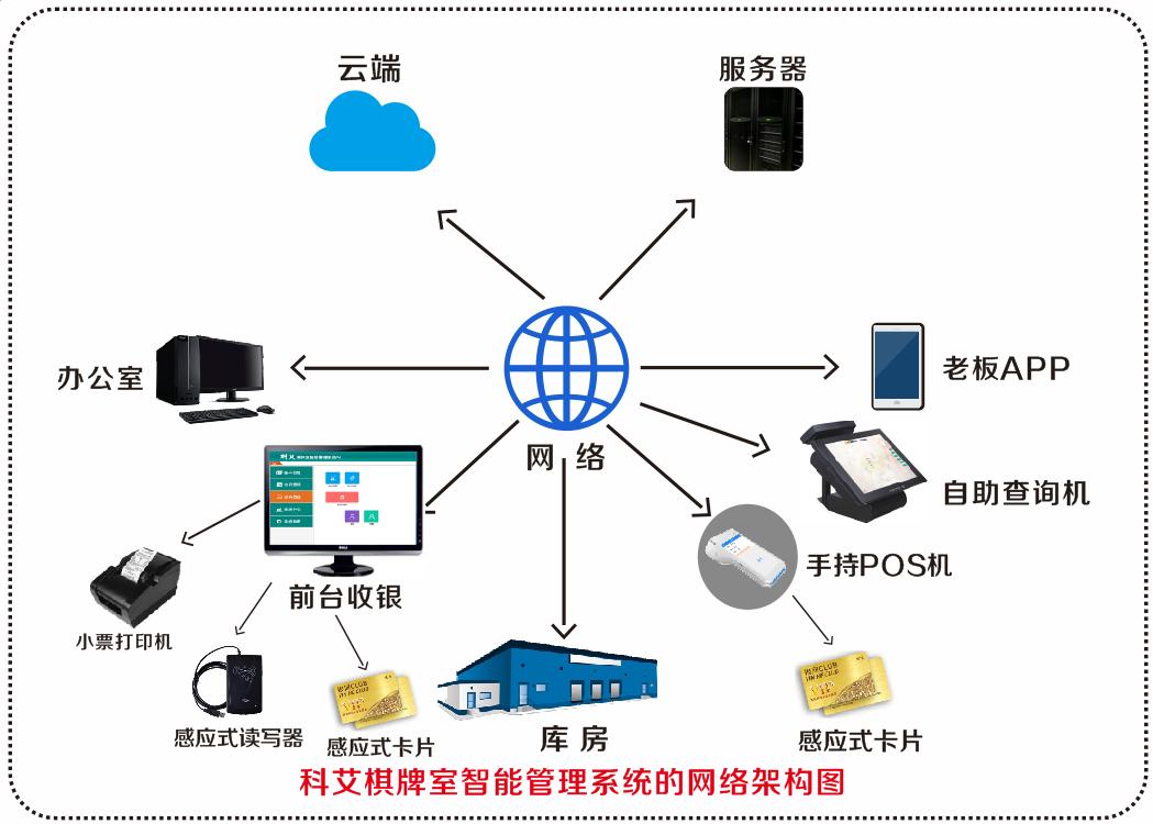科艾棋牌室系统图片/科艾棋牌室系统样板图 (2)