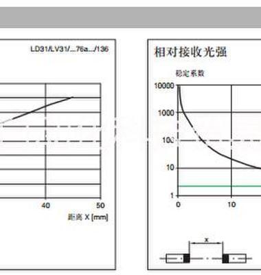 德国倍加福对射型传感器图片/德国倍加福对射型传感器样板图 (4)
