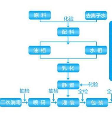 上海化妆品灌装图片/上海化妆品灌装样板图 (1)